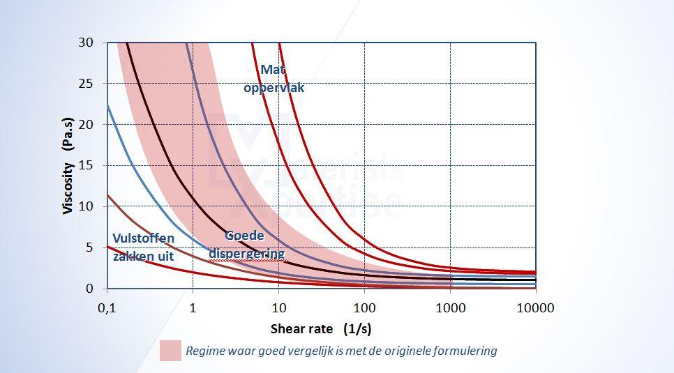 benchmarking-verf